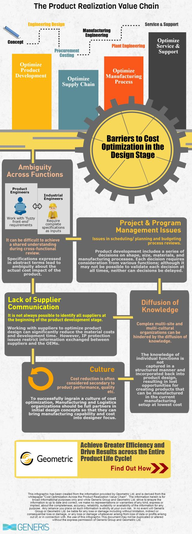 Barriers to Cost Optimization- Manufacturing (1)